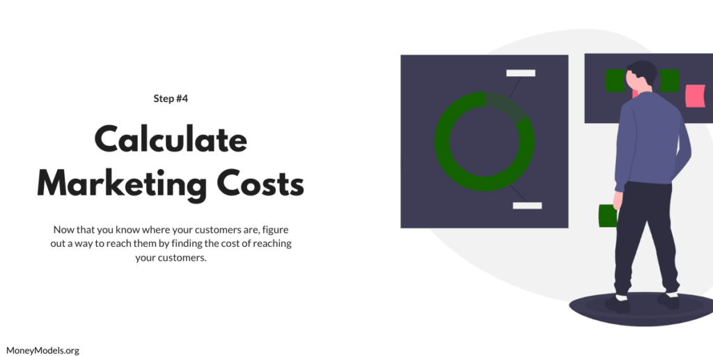Calculate the Cost of marketing your business