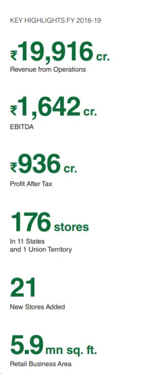 Dmart Revenue Figures